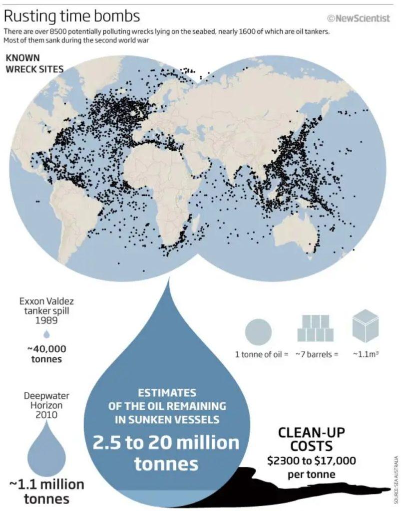 Heavy oil in shipwrecks